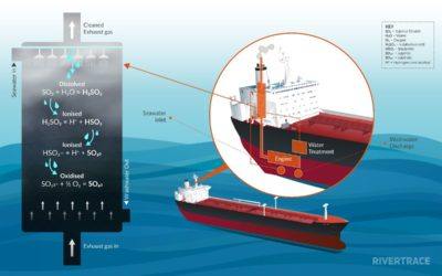 Rivertrace exhaust scrubber washwater monitor granted DNV GL statement of compliance